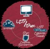 L2TP соединение - что это такое? Как настроить L2TP соединения